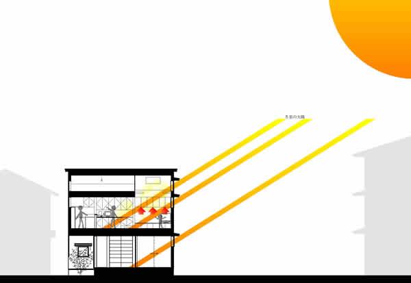 太陽熱を利用