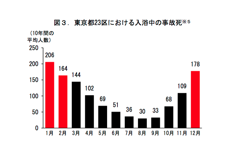 東京都23区における入浴中の事故死
