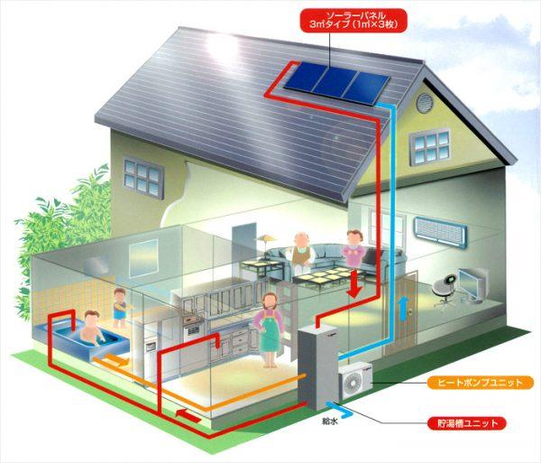太陽熱エコキュート